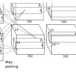 ImageNet Classification with Deep Convolutional Neural Networks(Alex Krizhevsky et. al.)