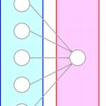 単純パーセプトロンの収束定理と限界