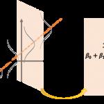 単回帰係数の確率分布と有意性検定