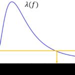 正規母集団の等分散性に関する検定の導出