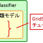 OneVsRestClassifierのチューニング方法