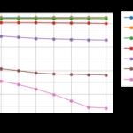 GridSearchCV(scikit-learn)によるチューニング