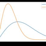 【統計検定1級過去問】2018年(理工学)大問2 解答例