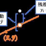 単回帰モデルと決定係数の関係