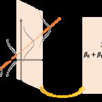 単回帰モデルの予測区間