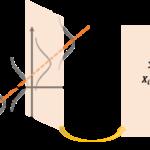 重回帰モデルでの回帰係数の有意性検定