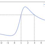 【統計検定1級過去問】2019年(統計数理)大問4 解答例