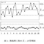 【統計検定1級過去問】2019年(理工学)大問2