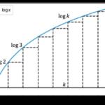 スターリングの公式(対数近似)の導出
