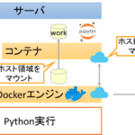 DockerでのJupyter notebook環境の構築