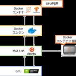 Ubuntu20.04とdockerで機械学習用GPUサーバ構築(前編)